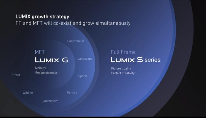 LUMIX S1シリーズとLUMIX G